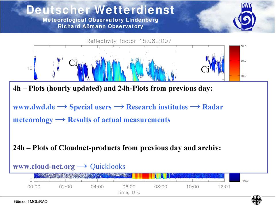 de Special users Research institutes Radar meteorology Results of