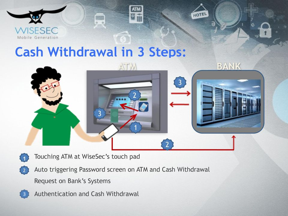 triggering Password screen on ATM and Cash Withdrawal