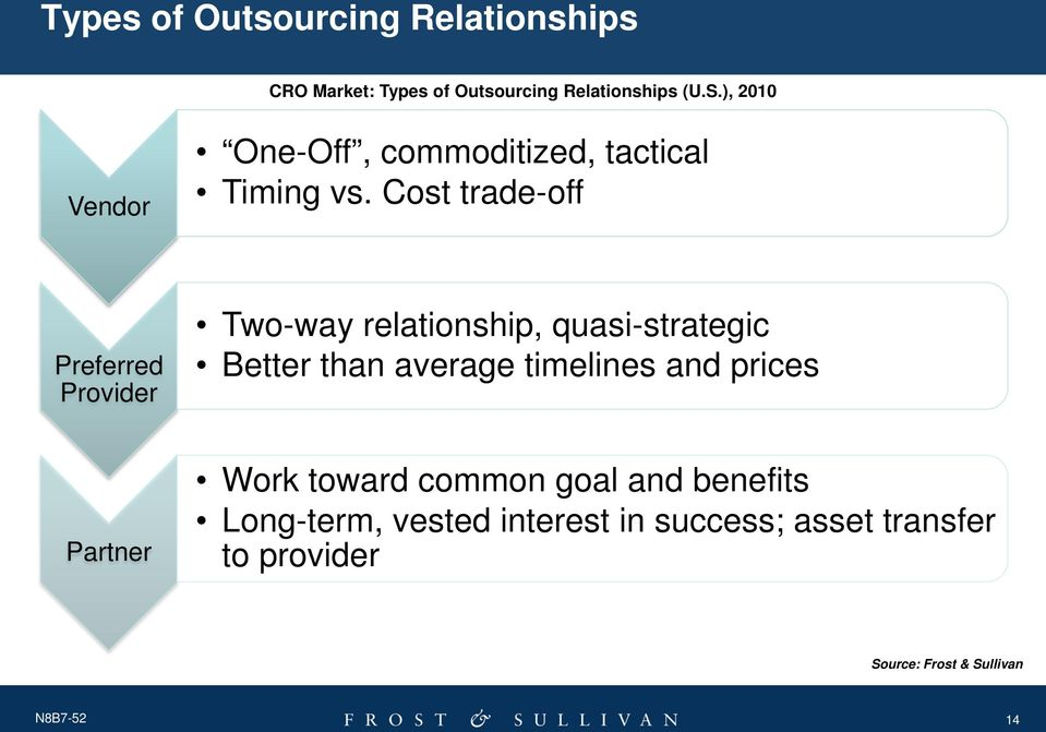Cost trade-off Preferred Provider Two-way relationship, quasi-strategic Better than average