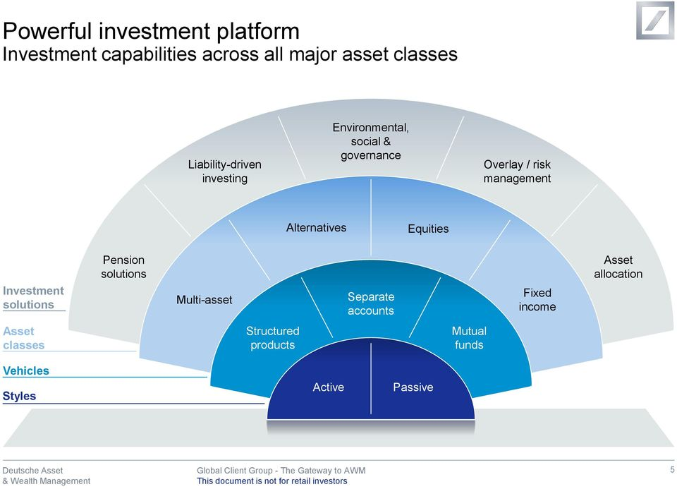 Alternatives Equities Investment solutions Pension solutions Multi-asset Separate accounts