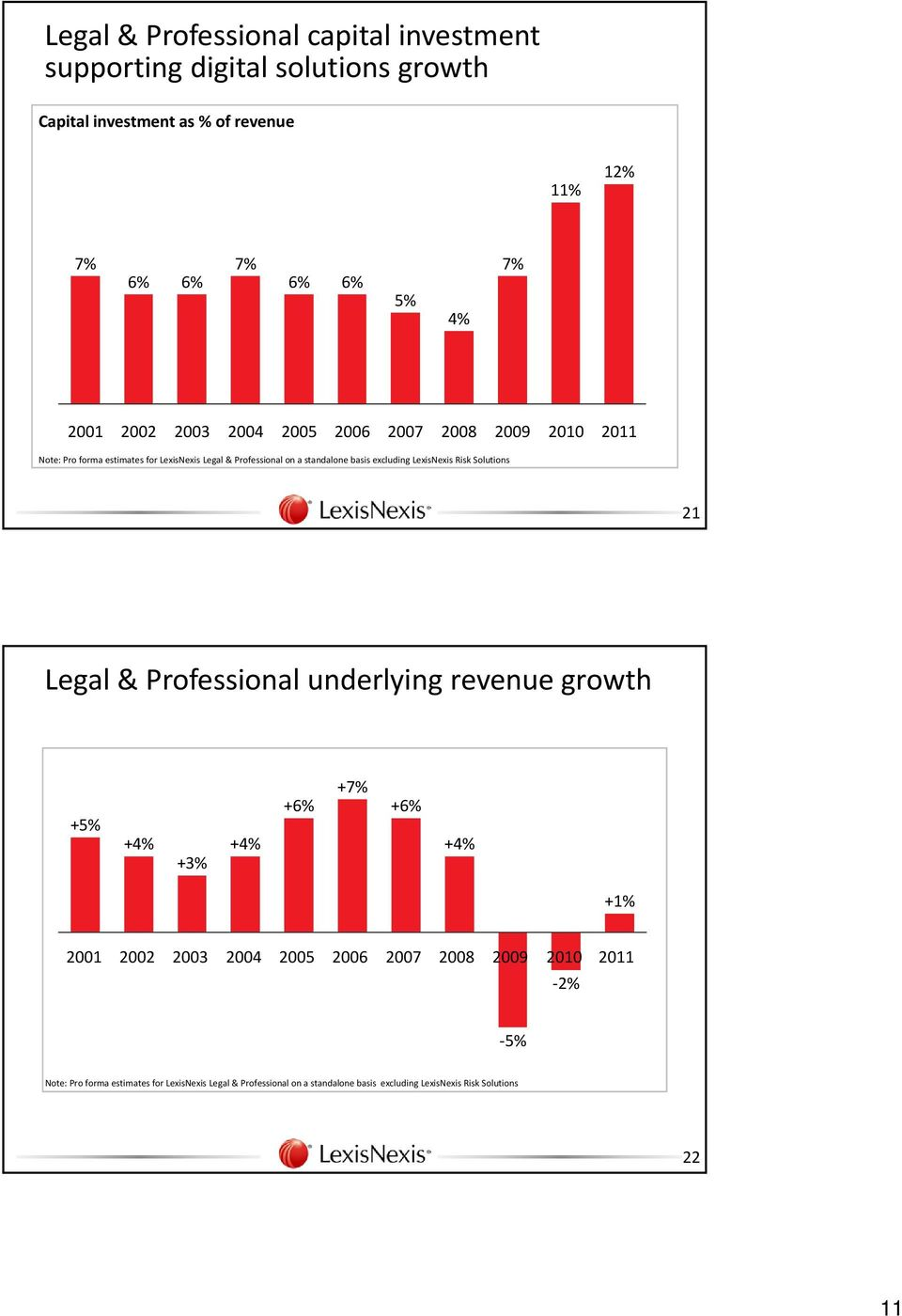LexisNexis Risk Solutions 21 Legal & Professional underlying revenue growth +5% +4% +3% +4% +6% +7% +6% +4% +1% 2001 2002 2003 2004 2005 2006 2007