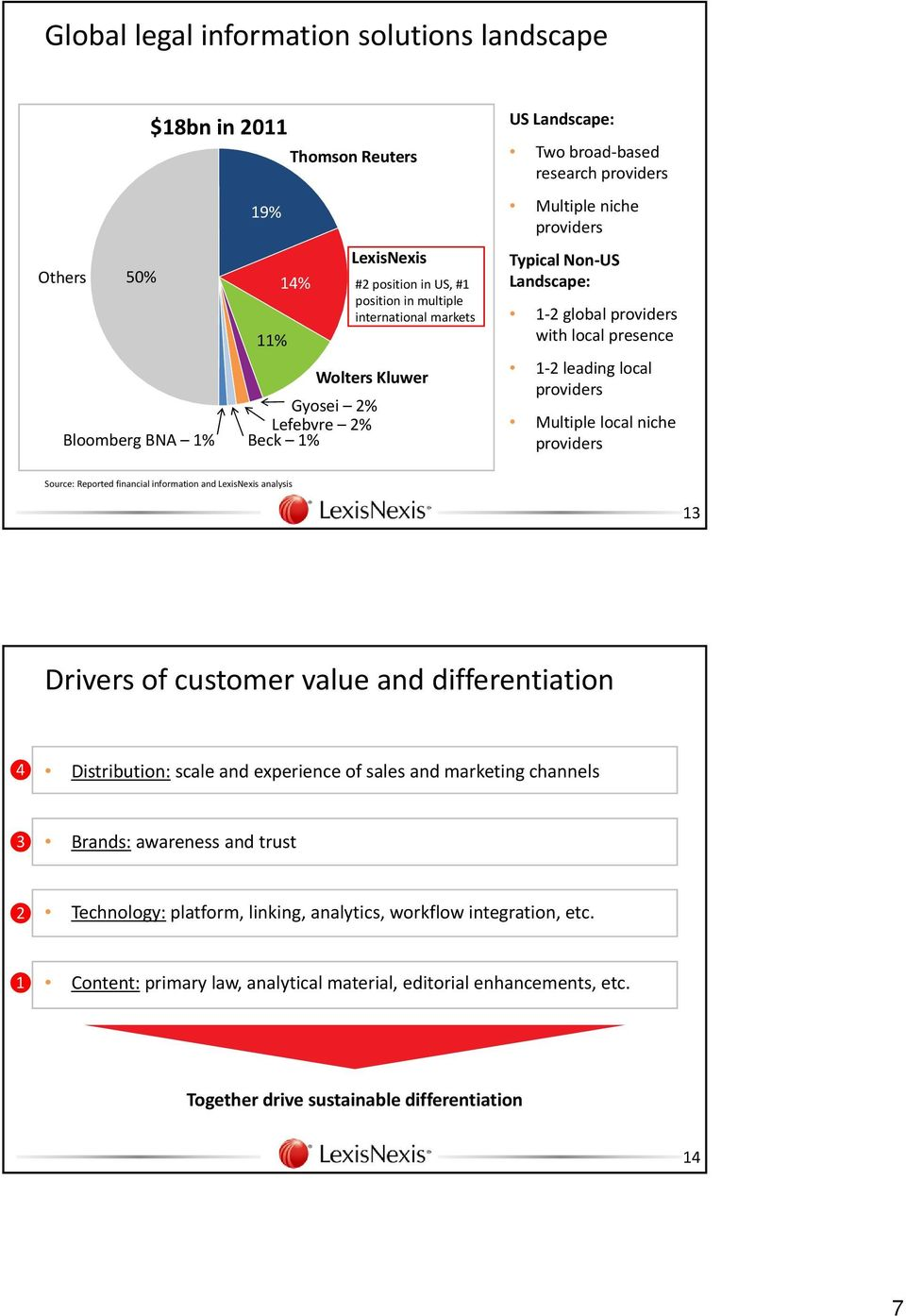 providers Multiple local niche providers Source: Reported financial information and LexisNexis analysis 13 Drivers of customer value and differentiation ❹ Distribution: scale and experience of sales