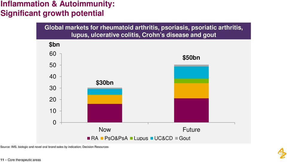 gout $bn 60 50 $50bn 40 30 $30bn 20 10 0 Now RA PsO&PsA Lupus UC&CD Gout Future Source: