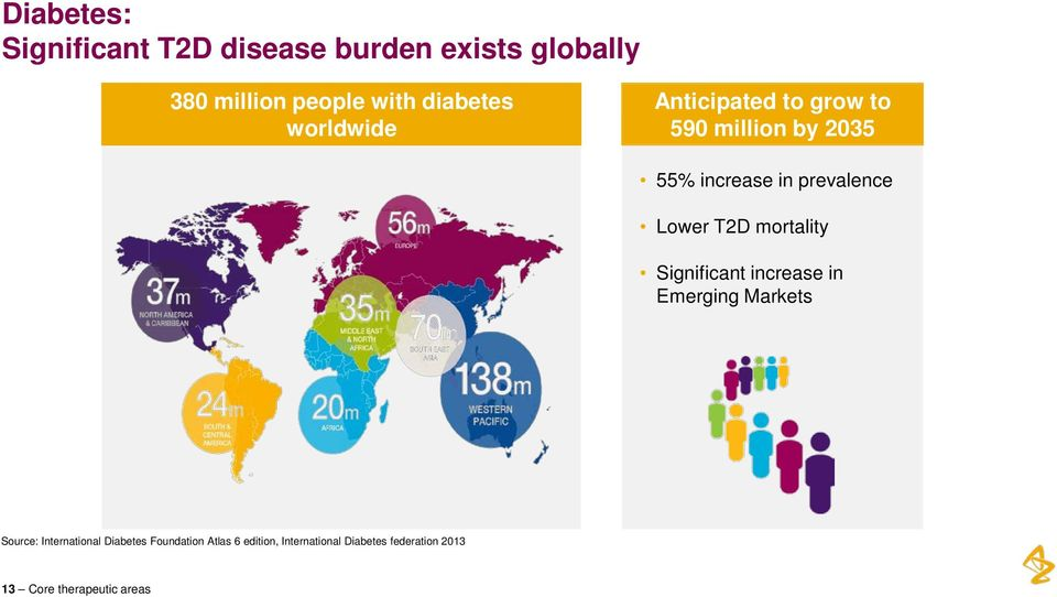 Lower T2D mortality Significant increase in Emerging Markets Source: International