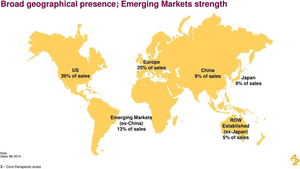 sales Emerging Markets (ex-china) 13% of sales ROW Established