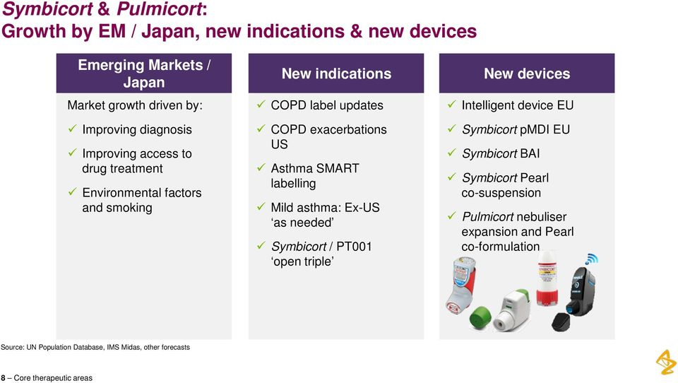 labelling Mild asthma: Ex-US as needed Symbicort / PT001 open triple New devices Intelligent device EU Symbicort pmdi EU Symbicort BAI Symbicort
