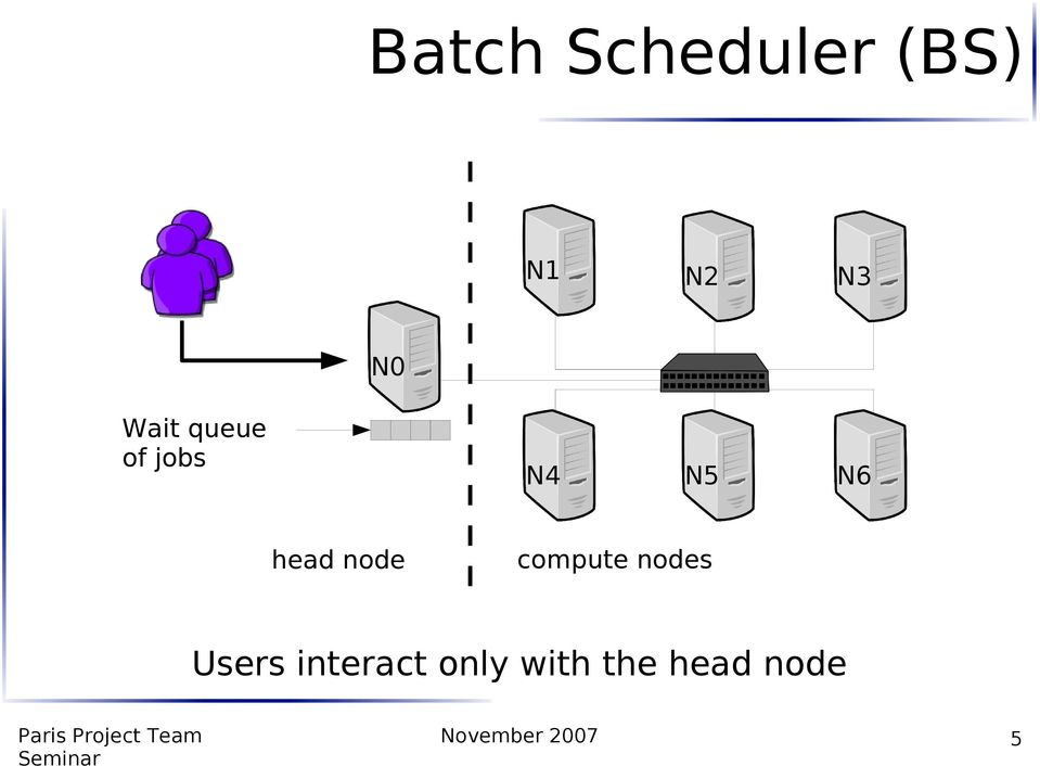 node compute nodes Users interact