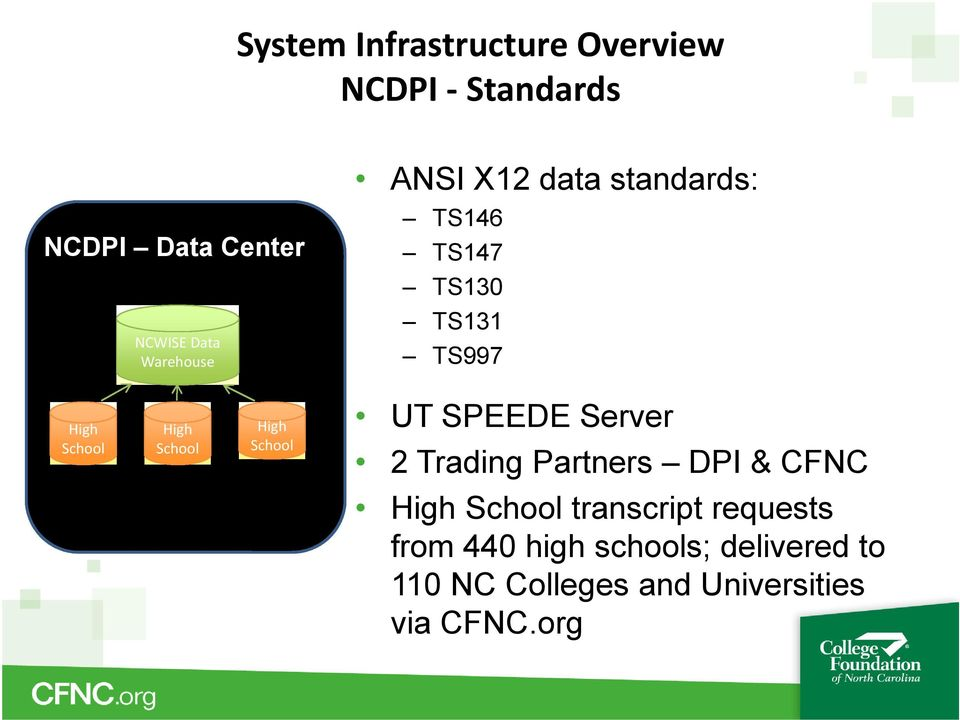 School High School UT SPEEDE Server 2 Trading Partners DPI & CFNC High School