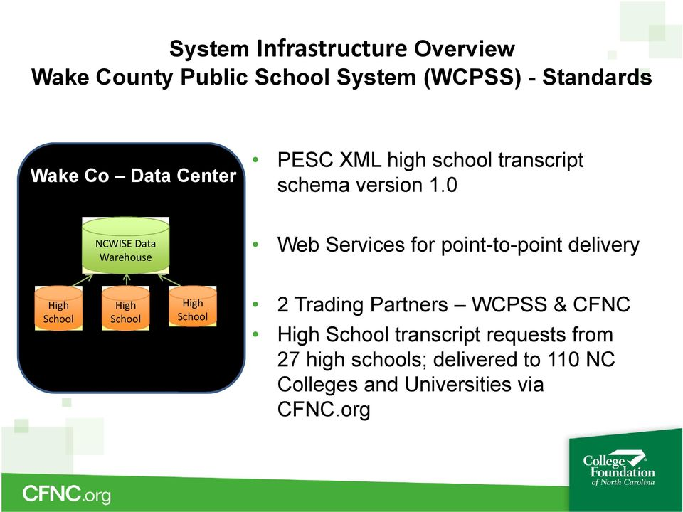 0 NCWISE Data Warehouse Web Services for point-to-point delivery High School High School High