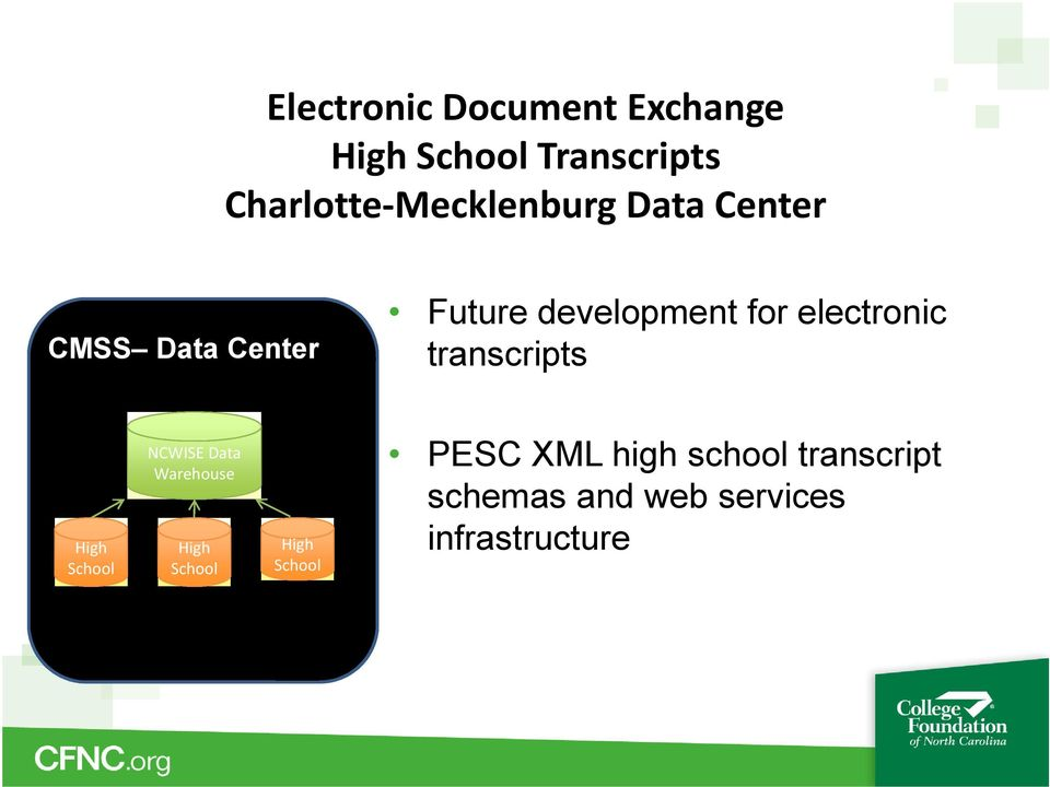 for electronic transcripts High School NCWISE Data Warehouse High