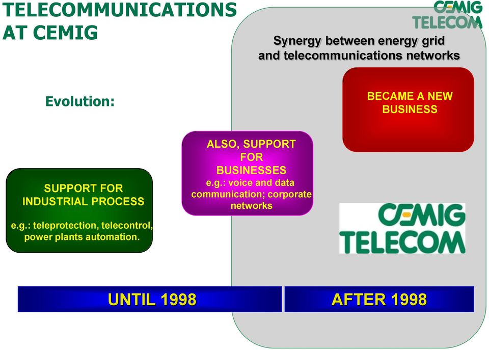 SUPPORT FOR BUSINESSES e.g.: voice and data communication; corporate networks e.