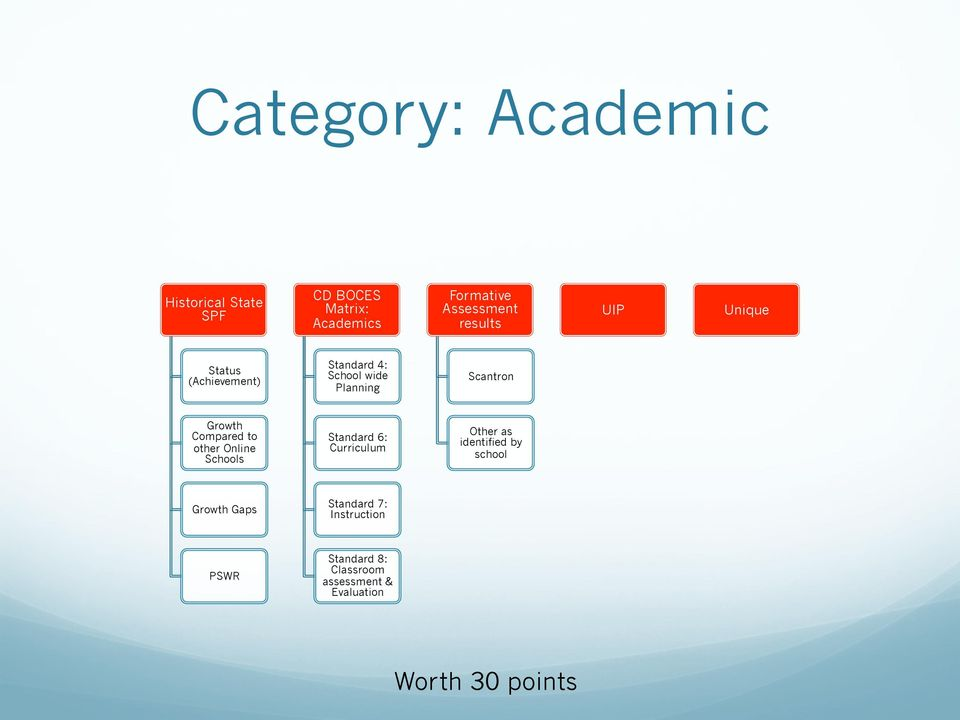 Compared to other Online Schools Standard 6: Curriculum Other as identified by school