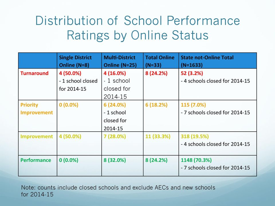 0%) - 1 school closed for 2014-15 Total Online (N=33) State not- Online Total (N=1633) 8 (24.2%) 52 (3.2%) - 4 schools closed for 2014-15 6 (18.2%) 115 (7.