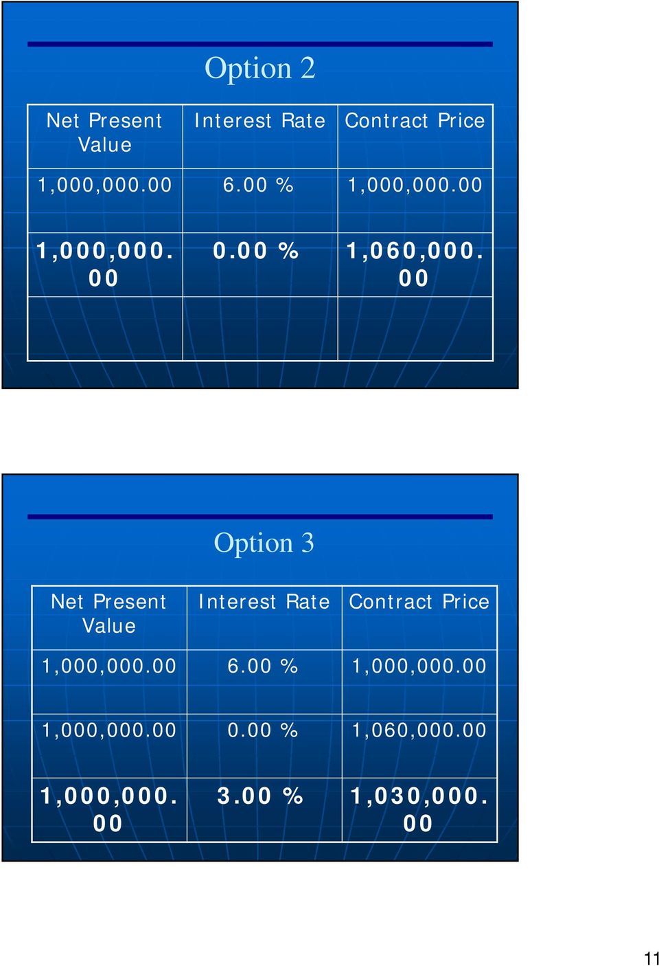 00 Option 3 Net Present Value Interest Rate Contract Price 1,000,000.