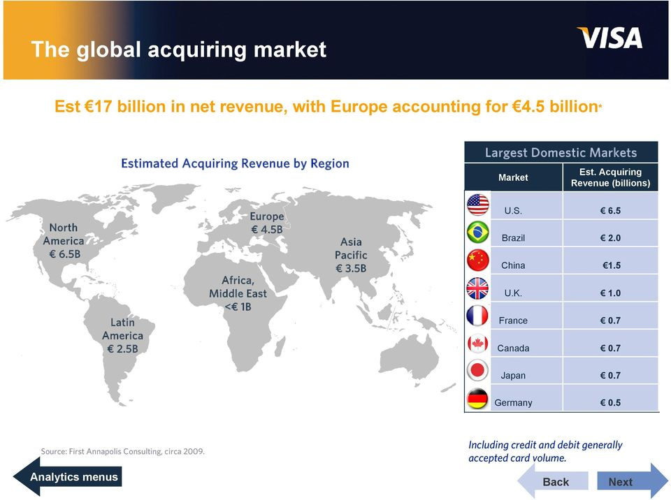 Acquiring Revenue (billions) North America 6.5B Latin America 2.5B Europe 4.5B Africa, Middle East < 1B Asia Pacific 3.