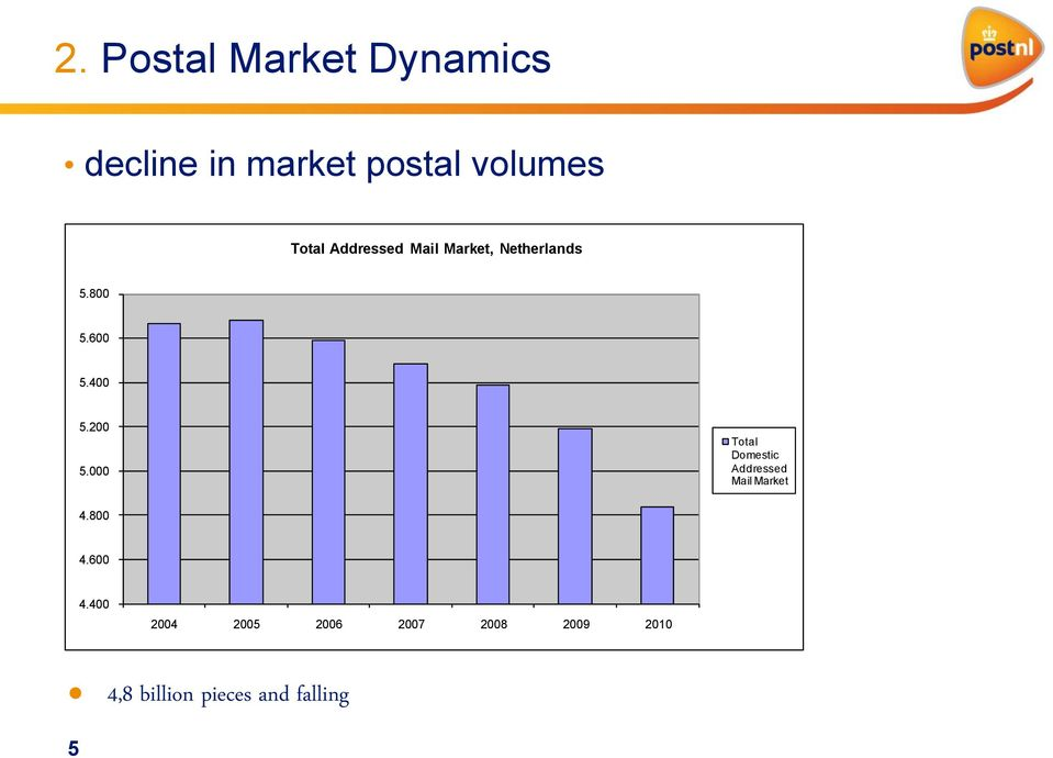000 Total Domestic Addressed Mail Market 4.800 4.600 4.