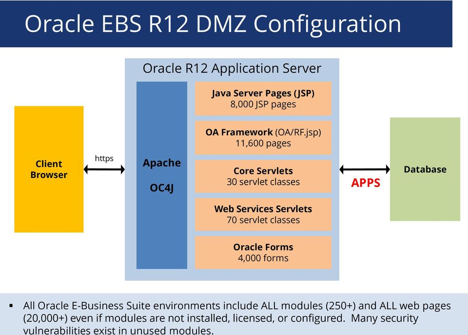 servlet classes Oracle Forms 4,000 forms All Oracle E-Business Suite environments include ALL modules (250+) and ALL web