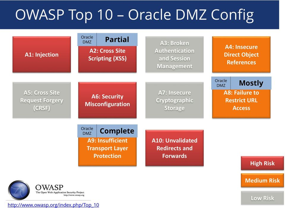 A7: Insecure Cryptographic Storage Oracle DMZ Mostly A8: Failure to Restrict URL Access Oracle DMZ Complete A9: Insufficient