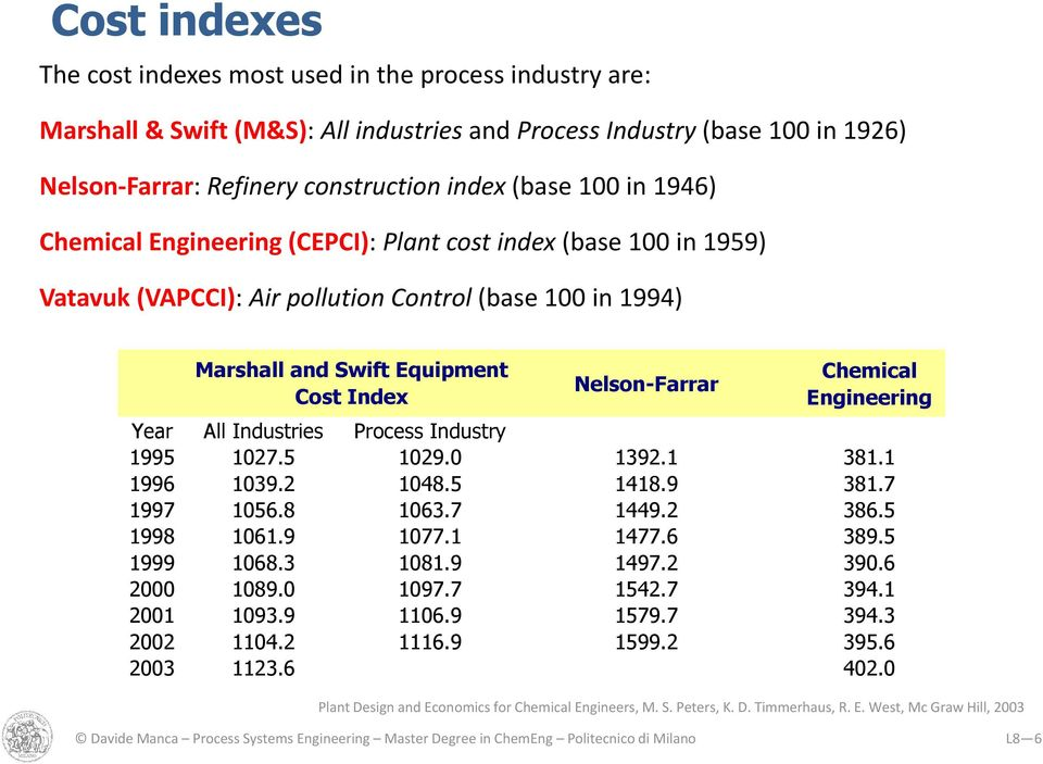 Chemical Engineering Year All Industries Process Industry 1995 1027.5 1029.0 1392.1 381.1 1996 1039.2 1048.5 1418.9 381.7 1997 1056.8 1063.7 1449.2 386.5 1998 1061.9 1077.1 1477.6 389.5 1999 1068.