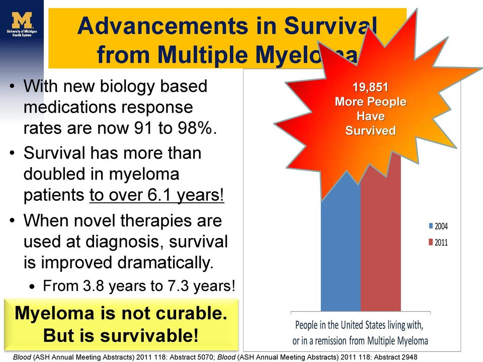 From 3.8 years to 7.3 years! Myeloma is not curable. But is survivable!