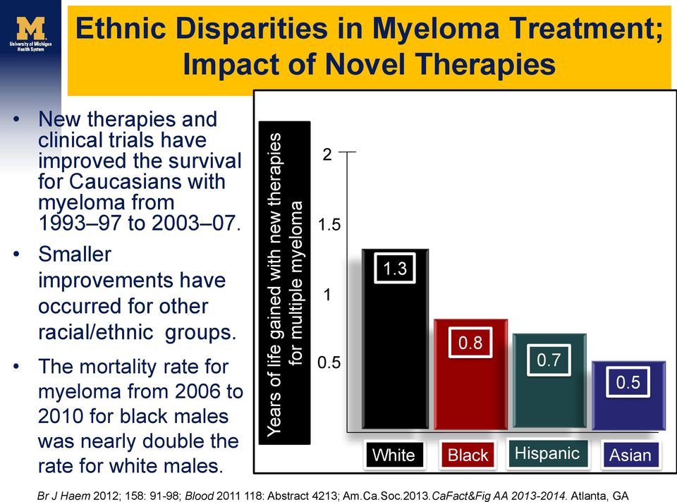 5 Smaller improvements have occurred for other racial/ethnic groups.