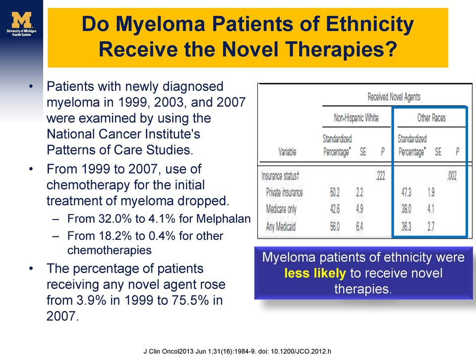From 1999 to 2007, use of chemotherapy for the initial treatment of myeloma dropped. From 32.0% to 4.1% for Melphalan From 18.2% to 0.