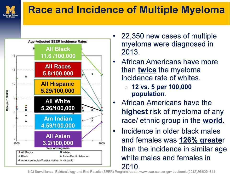 5 per 100,000 population. African Americans have the highest risk of myeloma of any race/ ethnic group in the world.