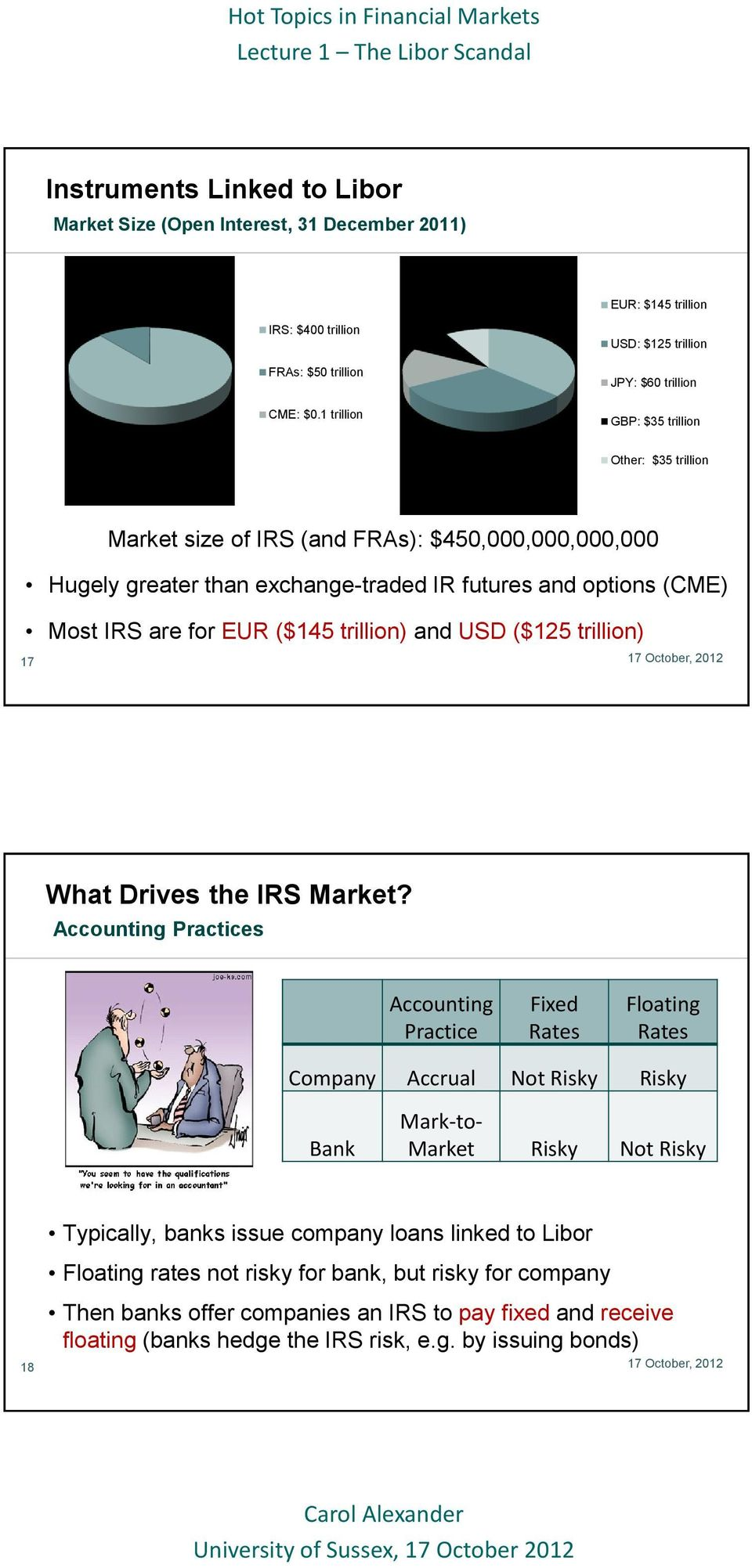 (CME) Most IRS are for EUR ($145 trillion) and USD ($125 trillion) 17 What Drives the IRS Market?