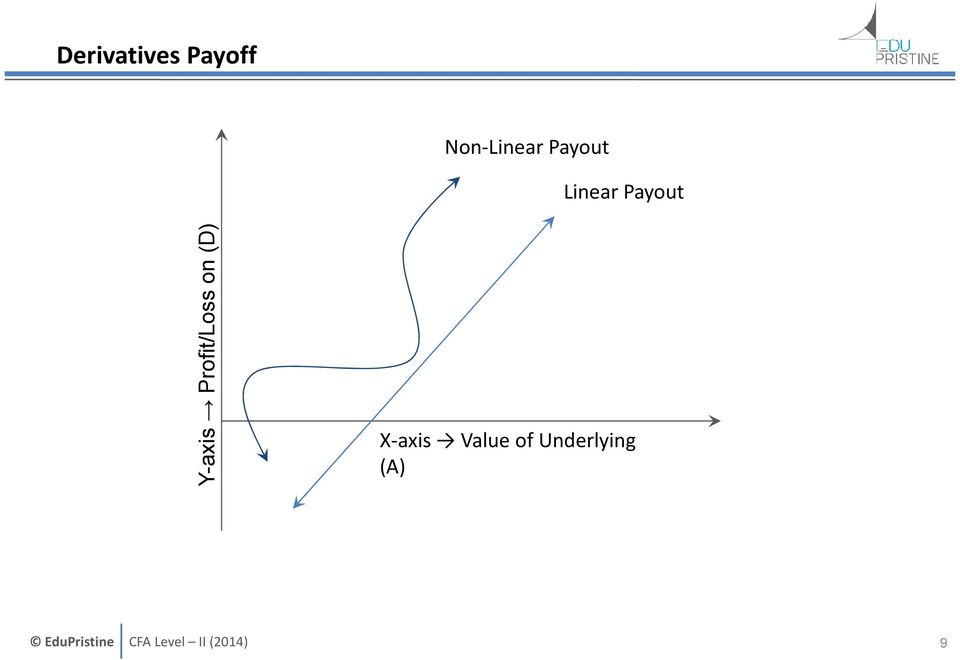 Payout Y-axis Profit/Loss