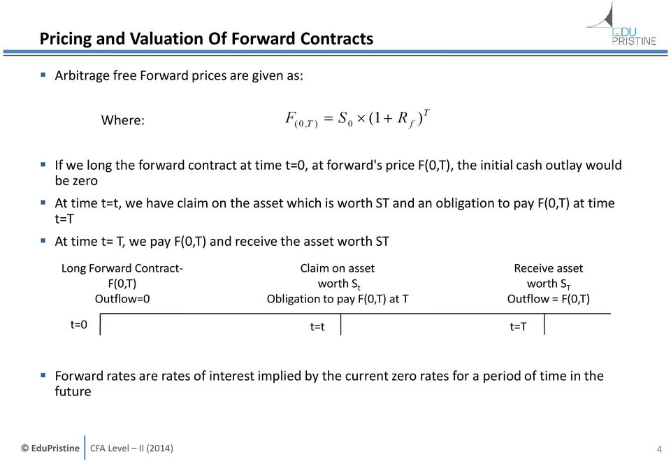 F(0,T) at time t=t At time t= T, we pay F(0,T) and receive the asset worth ST Long Forward Contract- F(0,T) Outflow=0 Claim on asset worth S t Obligation to pay
