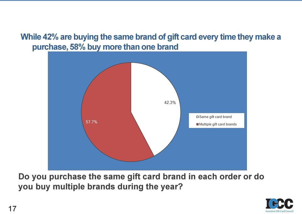 7% Same gift card brand Multiple gift card brands Do you purchase