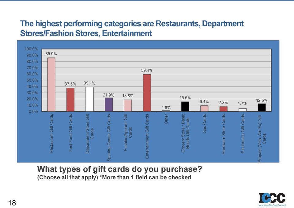 performing categories are Restaurants, Department Stores/Fashion Stores, Entertainment 100.0% 90.0% 80.0% 70.0% 60.0% 50.0% 40.0% 30.0% 20.0% 10.0% 0.