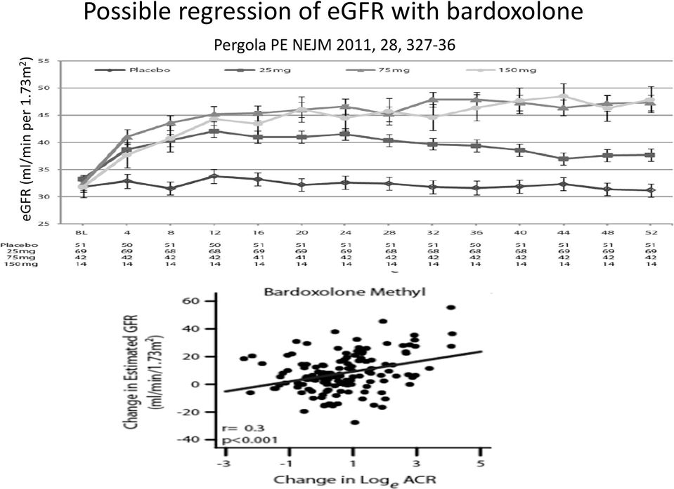regression of egfr with