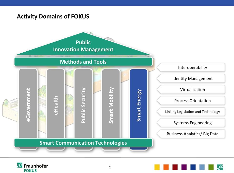 FOKUS Public Innovation Management Methods
