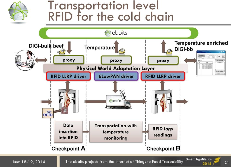 Data insertion into RFID Checkpoint A Transportation with temperature monitoring RFID tags readings