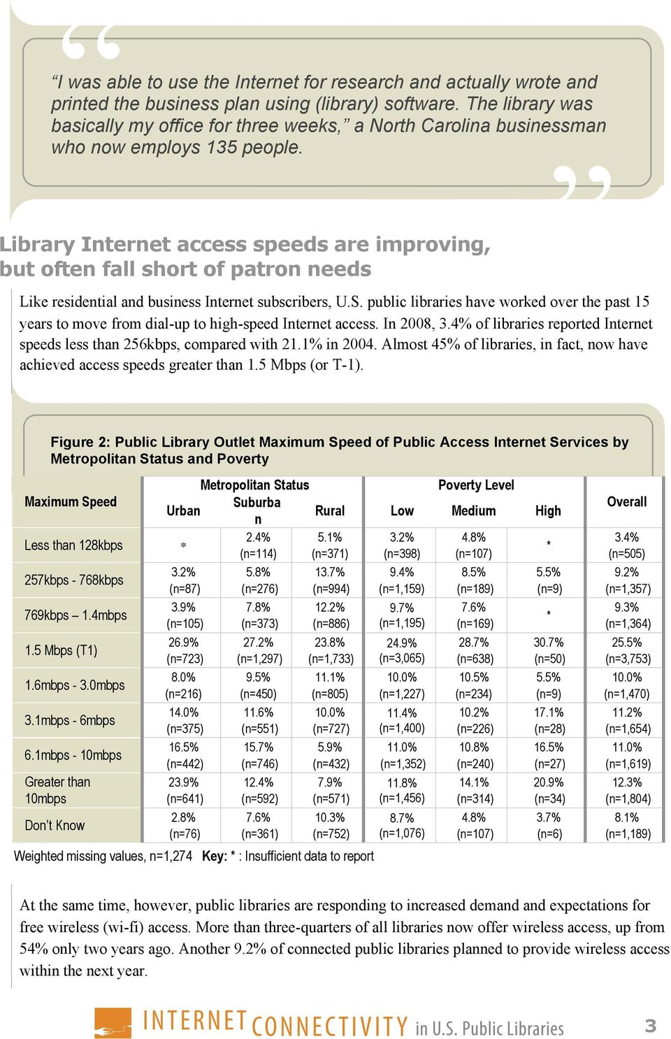 Library Internet access speeds are improving, but often fall short of patron needs Like residential and business Internet subscribers, U.S.