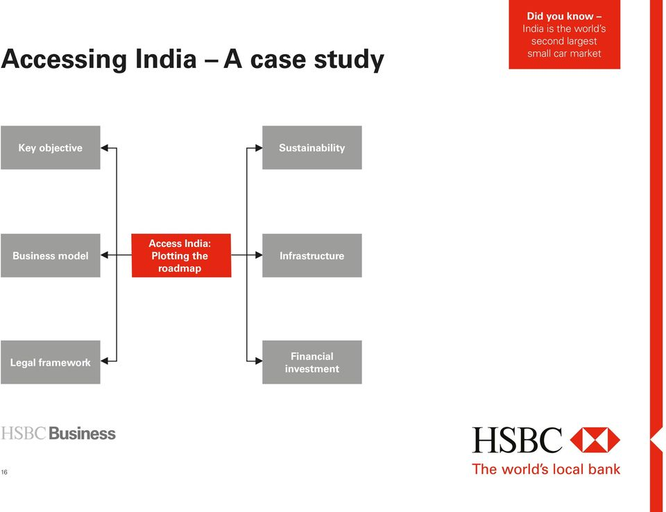Sustainability Business model Access India: Plotting the
