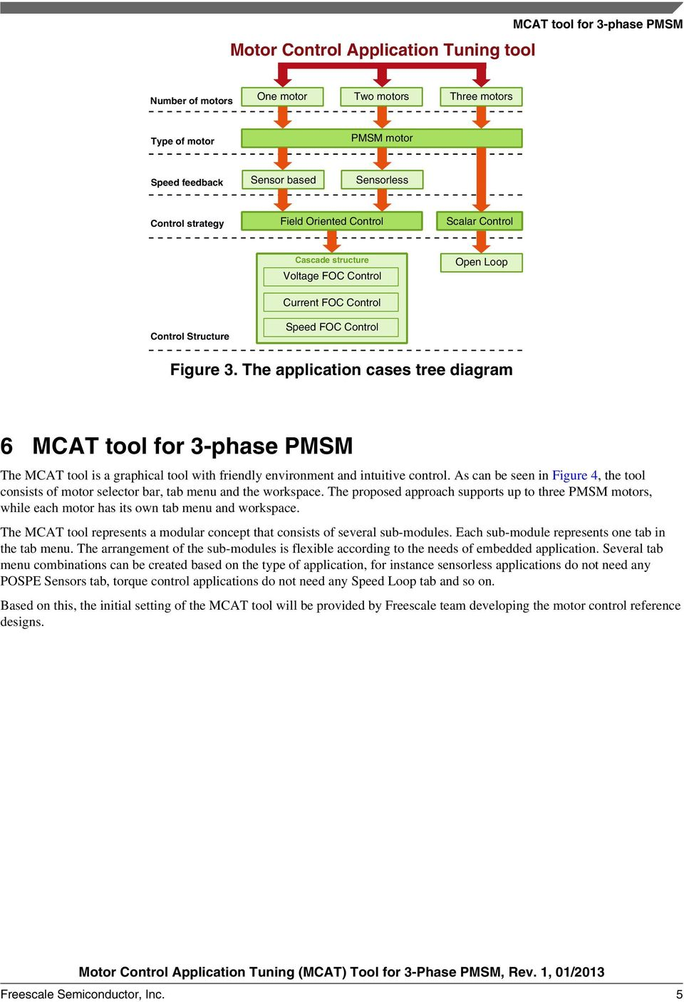 The application cases tree diagram 6 MCAT tool for 3-phase PMSM The MCAT tool is a graphical tool with friendly environment and intuitive control.