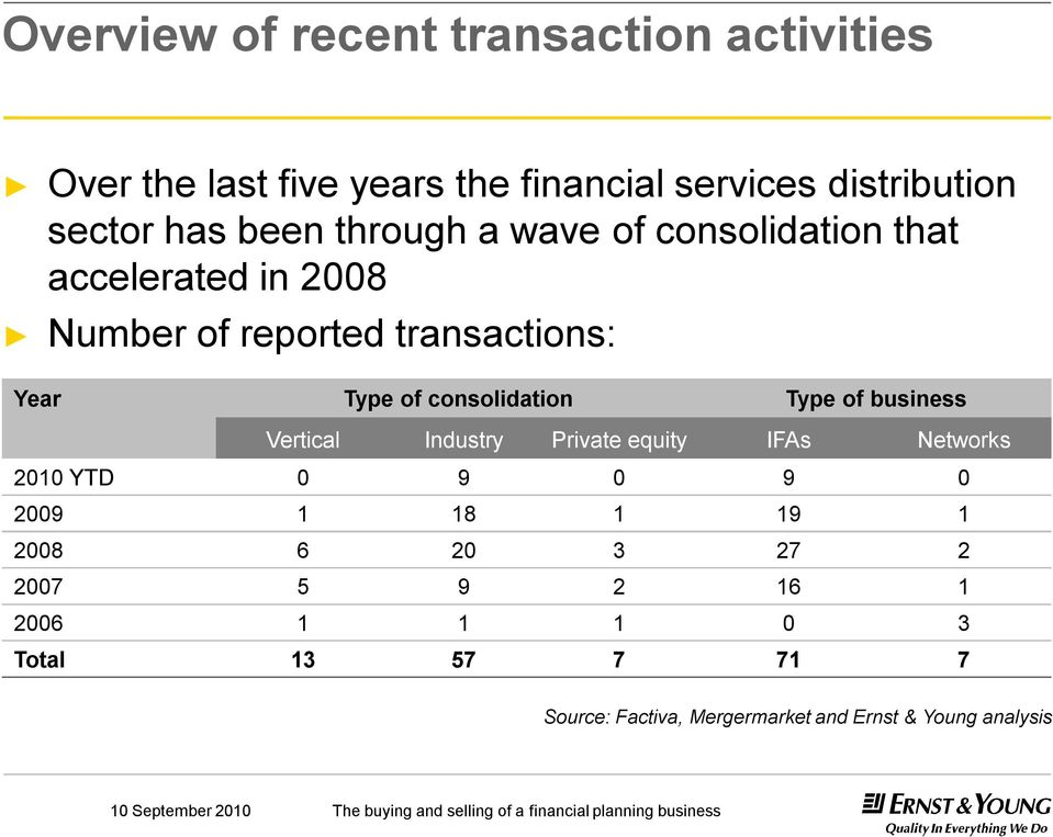 consolidation Type of business Vertical Industry Private equity IFAs Networks 2010 YTD 0 9 0 9 0 2009 1 18 1 19 1