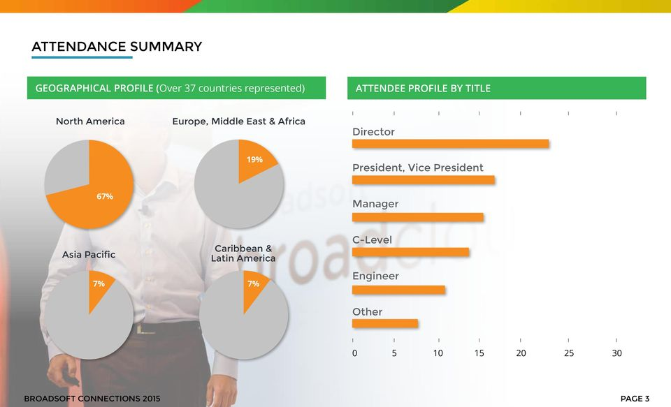 19% President, Vice President 67% Manager Asia Pacific Caribbean & Latin