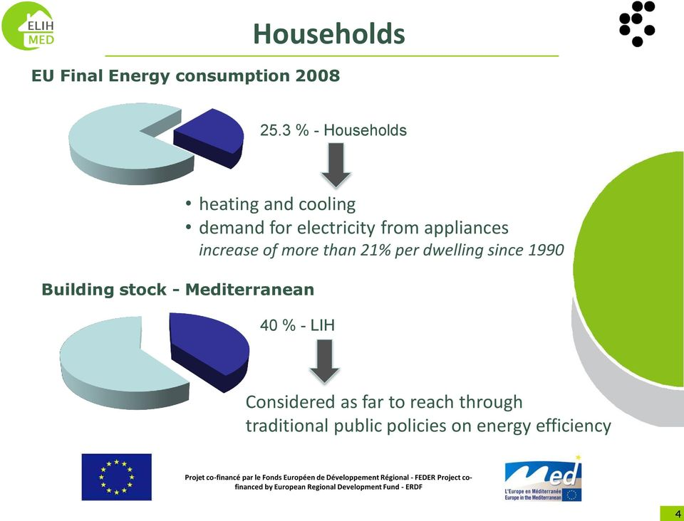 for electricity from appliances increase of more than 21% per dwelling