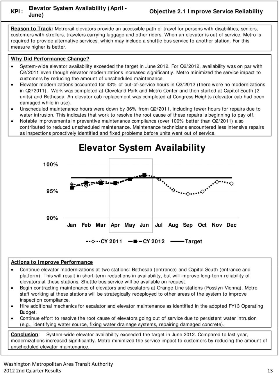 and other riders. When an elevator is out of service, Metro is required to provide alternative services, which may include a shuttle bus service to another station. For this measure higher is better.