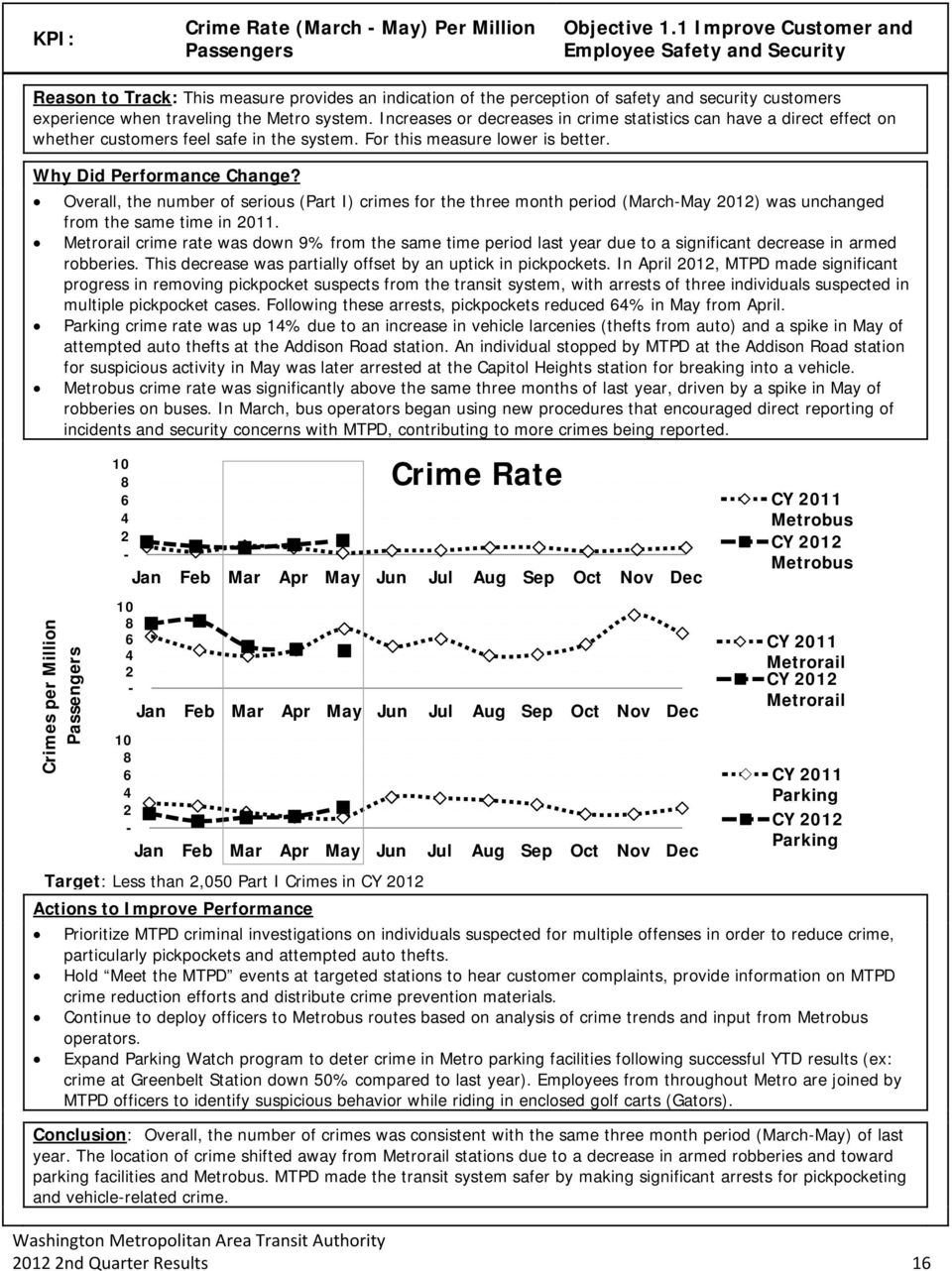 Increases or decreases in crime statistics can have a direct effect on whether customers feel safe in the system. For this measure lower is better. Why Did Performance Change?