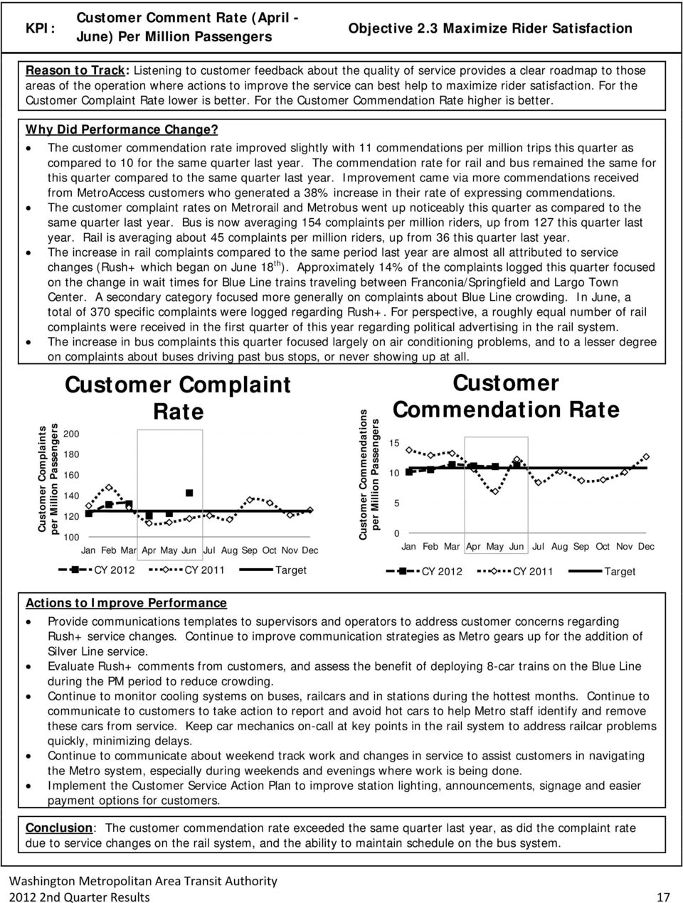 service can best help to maximize rider satisfaction. For the Customer Complaint Rate lower is better. For the Customer Commendation Rate higher is better. Why Did Performance Change?