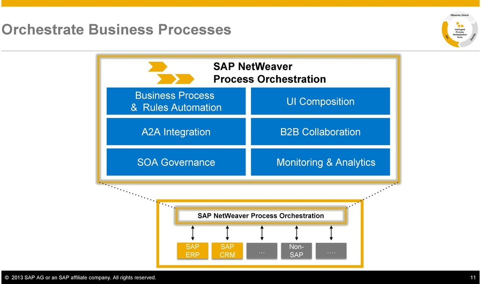 Collaboration SOA Governance Monitoring & Analytics SAP NetWeaver Process