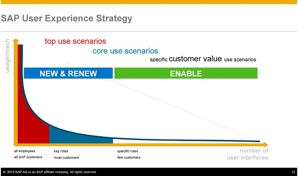 SAP customers key roles most customers specific roles few customers number of