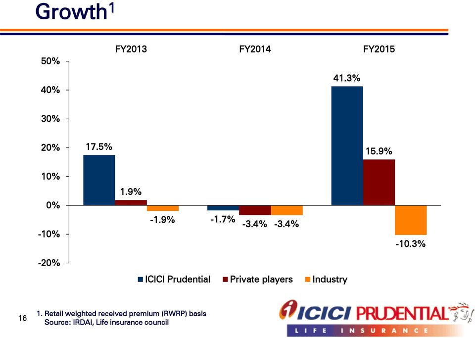 3% -20% ICICI Prudential Private players Industry 16 1.