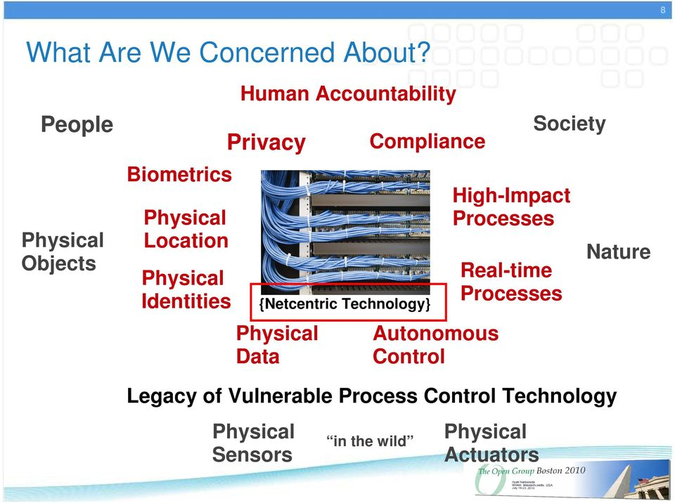 Accountability Privacy Physical Data Compliance {Netcentric Technology} Autonomous