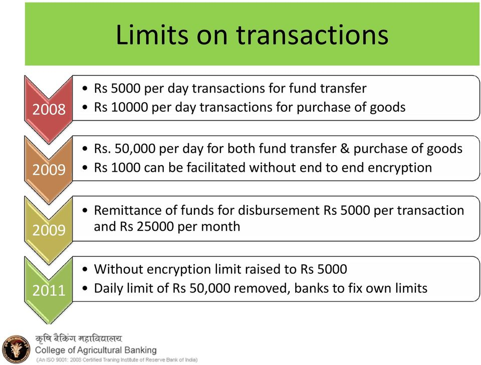 50,000 per day for both fund transfer & purchase of goods Rs 1000 can be facilitated without end to end