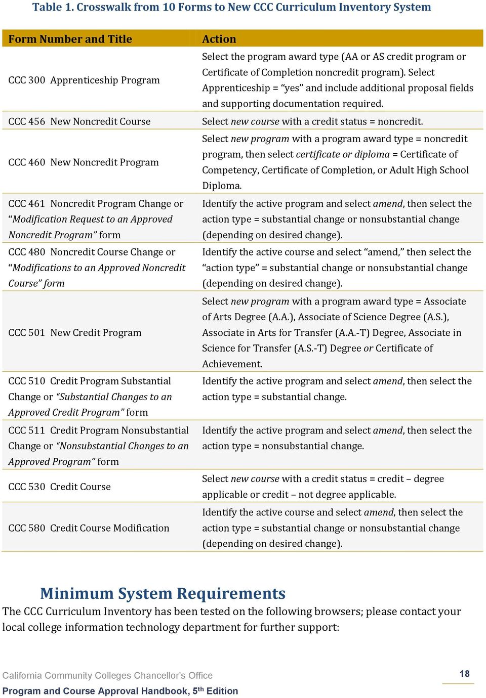 Program Change or Modification Request to an Approved Noncredit Program form CCC 480 Noncredit Course Change or Modifications to an Approved Noncredit Course form CCC 501 New Credit Program CCC 510